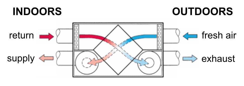 air heat exchanger diagram